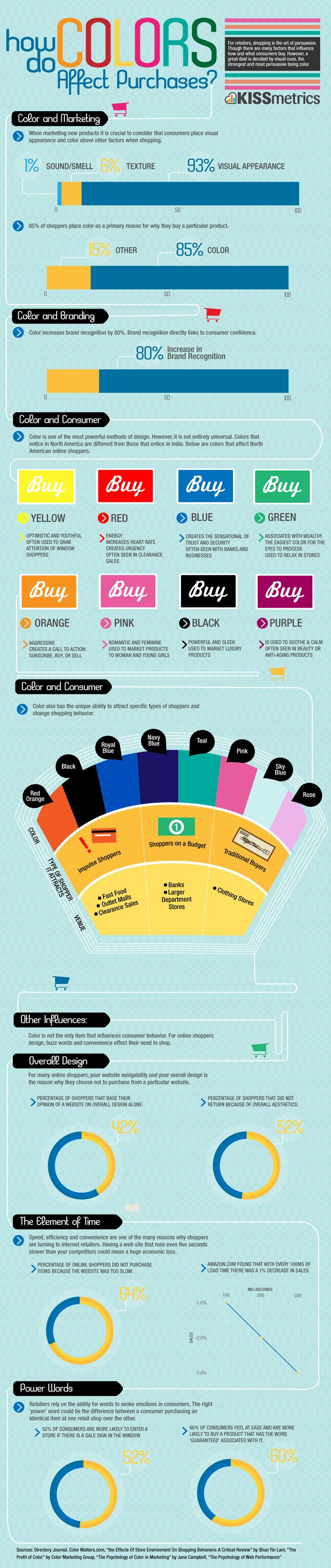 """674f3dce8 A influência da cor do botão """"comprar"""" em sites de comércio ..."""