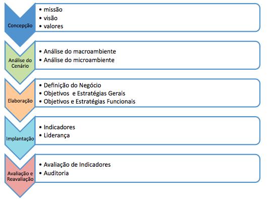 Como elaborar e implementar estratégias empresariais   Sebrae 37e79815a9