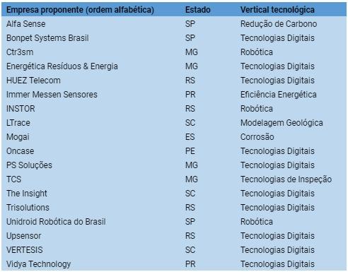 https://www.sebrae.com.br/Sebrae/Portal%20Sebrae/Imagens%20SebraeNA/resultado%20final_petrobras_30.10.2020.jpeg
