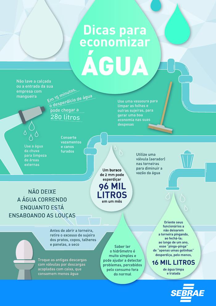 Top Dicas de economia de água para pequenos negócios | Sebrae IC45